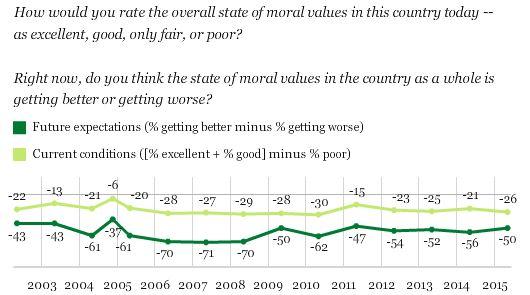 good morals and values