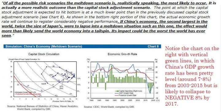 DAIWA China prediction
