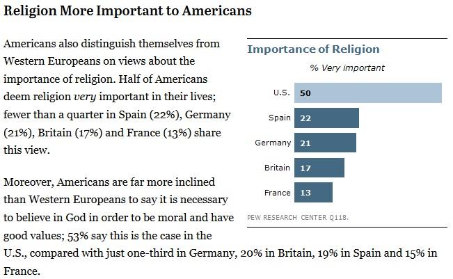 Pew Religion