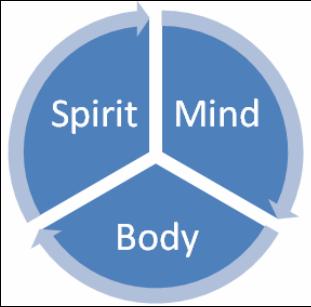 Mind Spirit Body