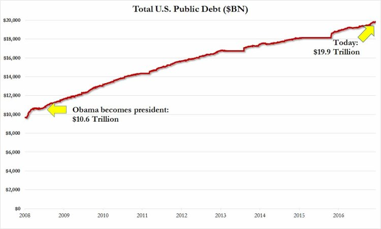 total20us20debt20since20obama