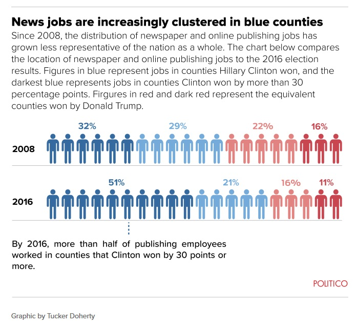media bubble new jobs liberal cities