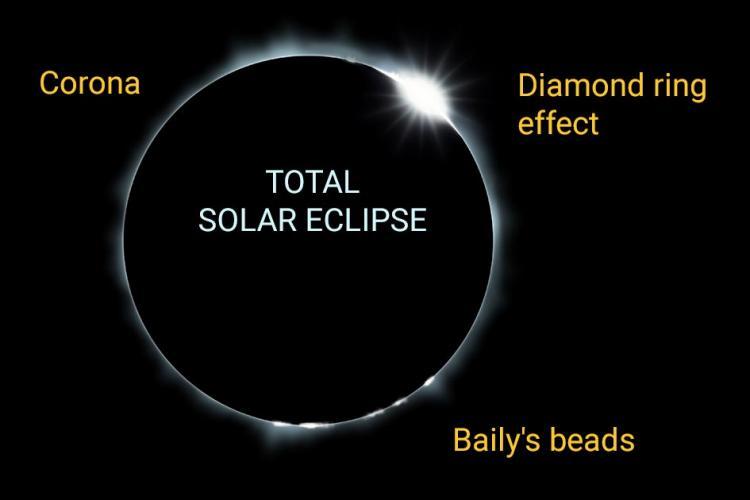 total-solar-elipse-diamondring-beads
