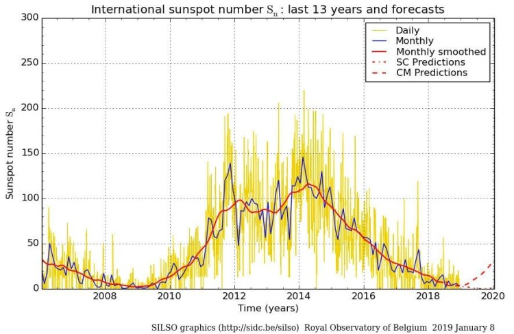 sunspot-numbers-2006-2019